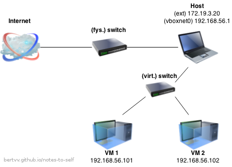The Host-only interface: a virtual network between host and VMs
